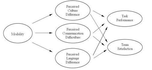 perceived sports competence mediates the relationship between language