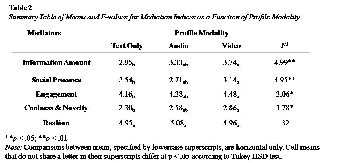 Media Effects Research Lab   Research   Penn State College of     However  a    Gender  X    Profile Modality  analysis of variance revealed a main effect for gender  with males reporting significantly more experienced