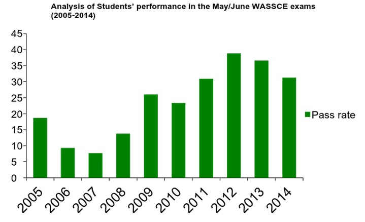 Overall failure rate among Nigerian students